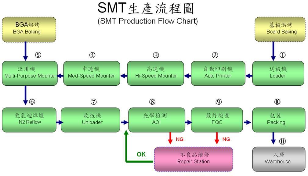 Smt Assembly Process Flow Chart Smt Electronics Mandegarfo